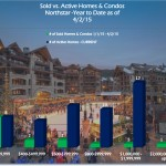 Northstar Home & Condo Real Estate Trends