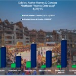 Neighborhood Snapshot: Northstar Homes & Condos April 2015
