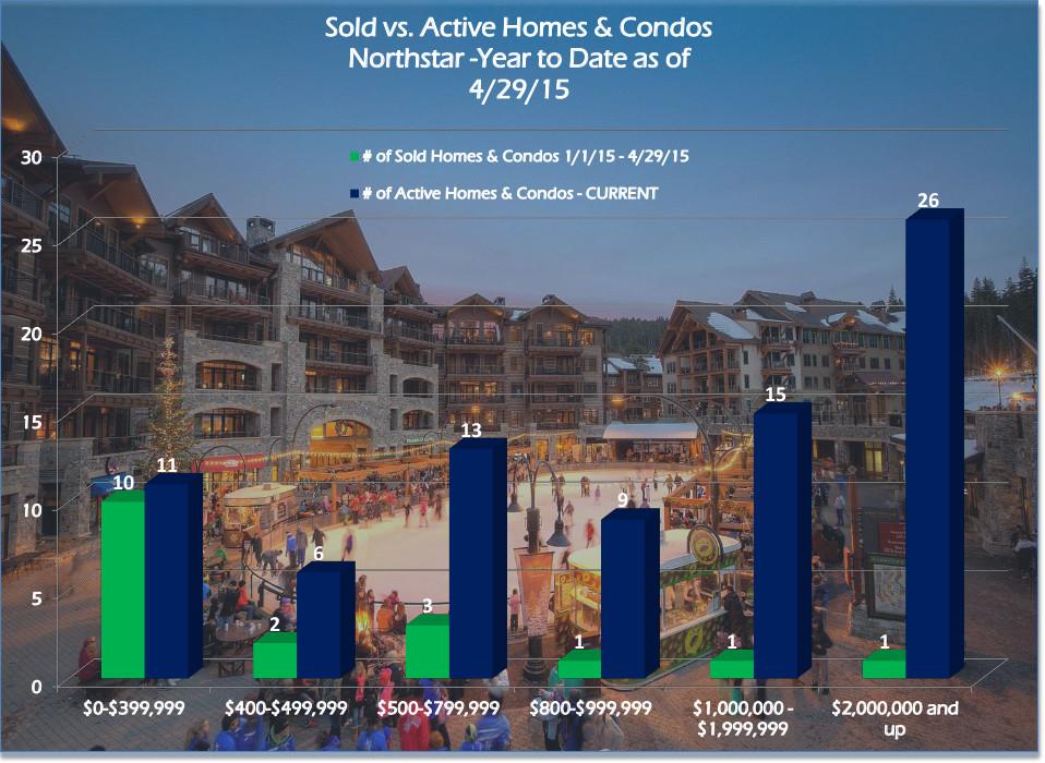Northstar Homes & Condos April 2015