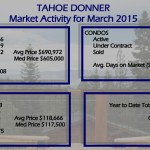 Tahoe Donner Real Estate & Glenshire Market Trends