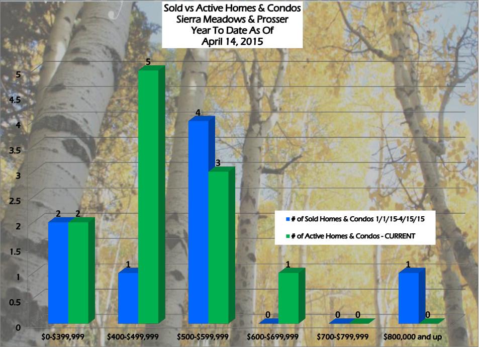 Truckee Real Estate Trends - Sierra Meadows & Prosser