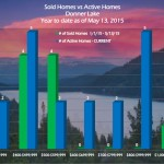 Neighborhood Snapshot – Donner Lake Real Estate Trends