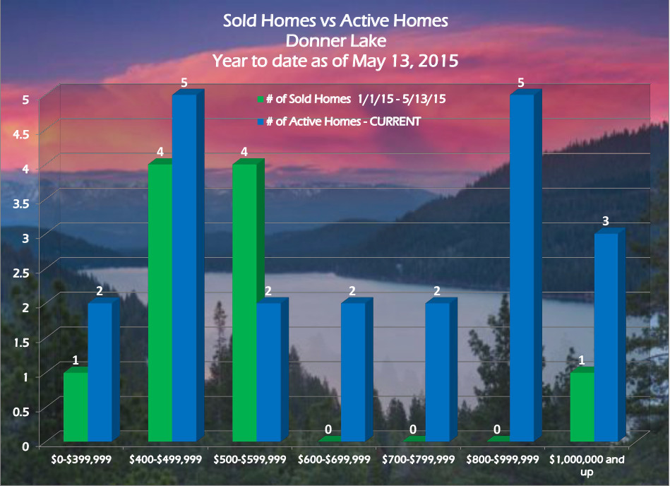 Donner Lake Real Estate Trends