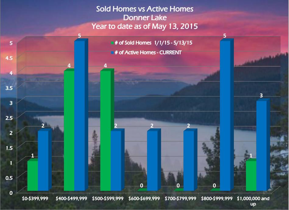 Donner Lake Real Estate Trends