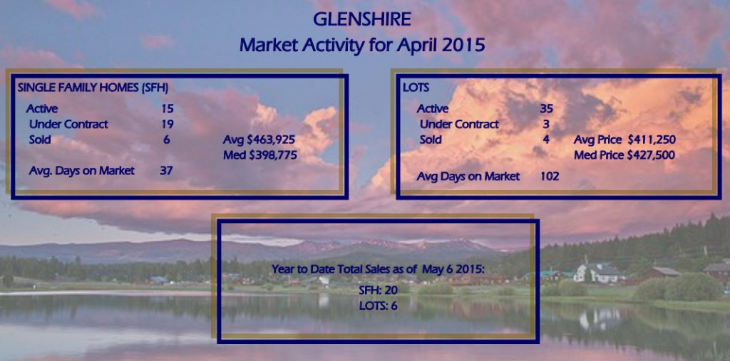 Glenshire Home Sales April 2015