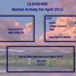 Tahoe Donner Real Estate Trends & Glenshire Homes April 2015