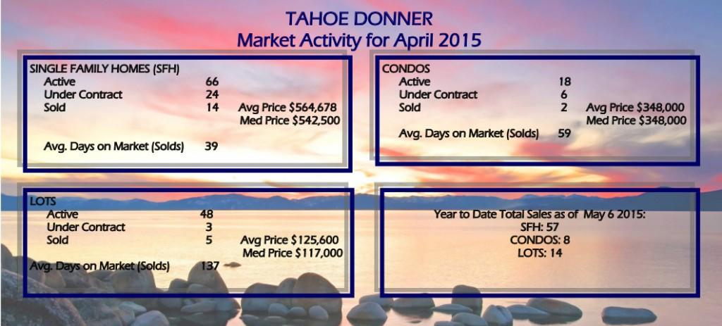 Tahoe Donner Homes Sales April 2015