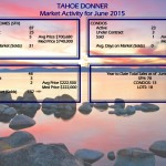 Tahoe Donner Real Estate Trends & Glenshire Homes June 2015