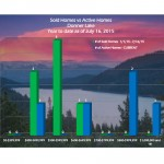 Neighborhood Snapshot- Donner Lake Real Estate Trends