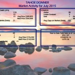 Tahoe Donner Real Estate & Glenshire Home Trends July 2015